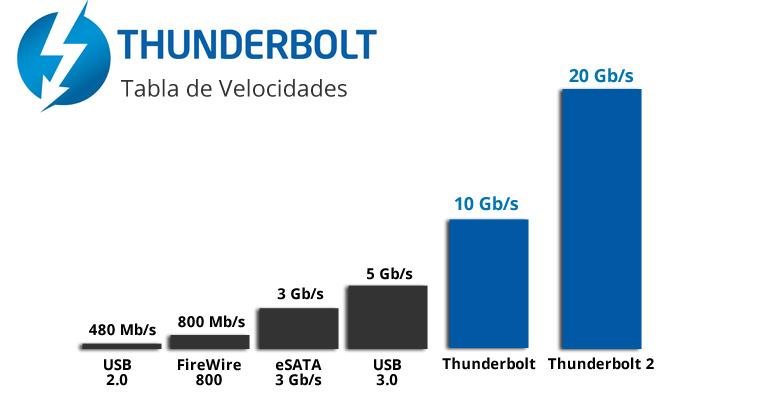 tabla de velocidades thunderbolt